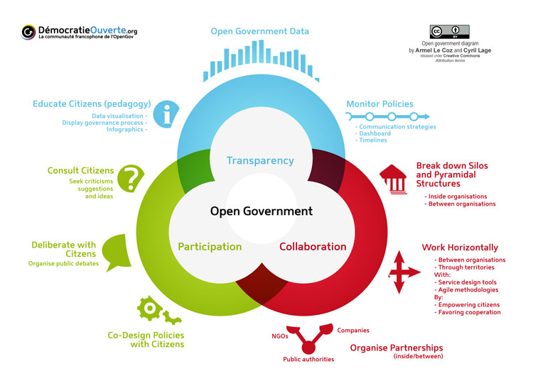 Venn diagram showing how an open government is a mix of transparency, collaboration and participation.