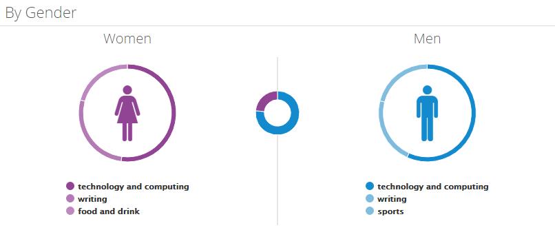 social media analytics affinities report