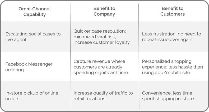 chart for building business case for omni-channel customer experience