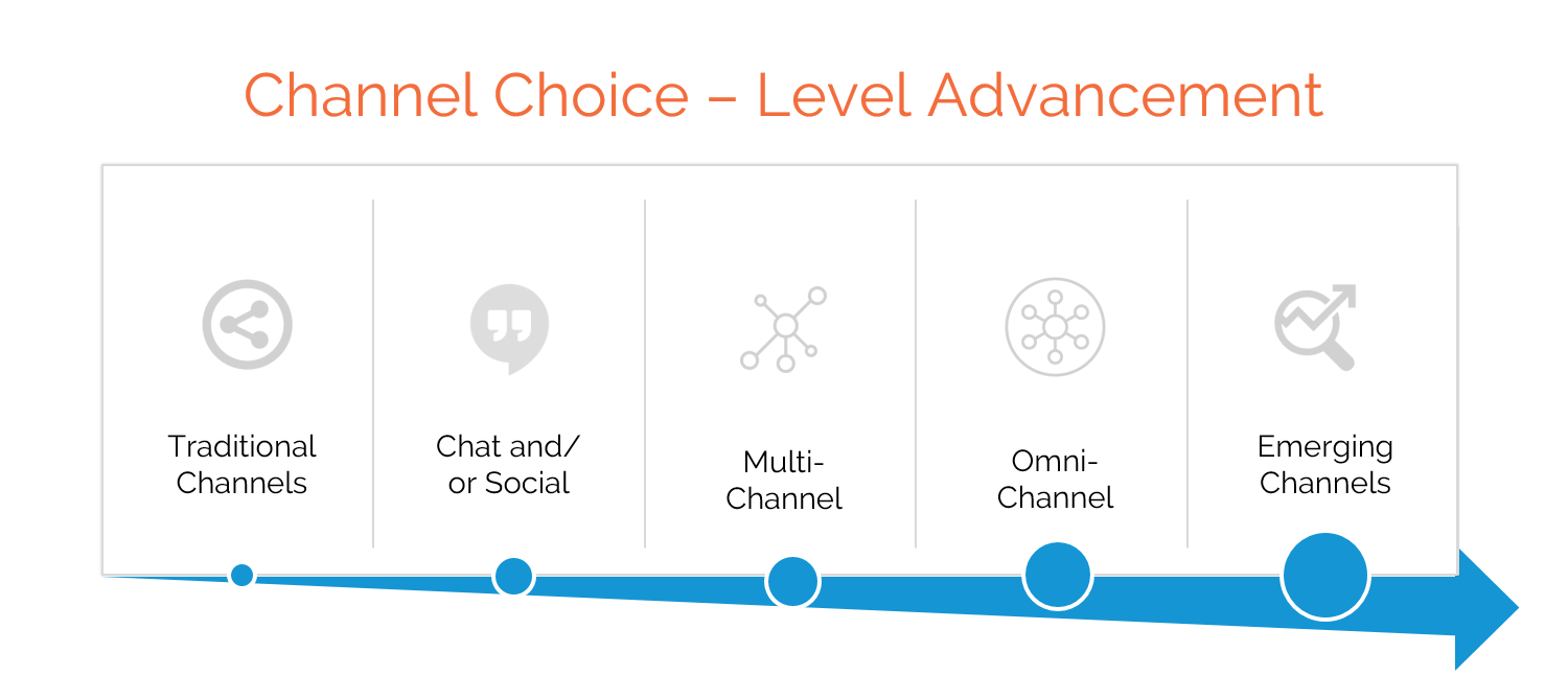 Channel choice level advancement