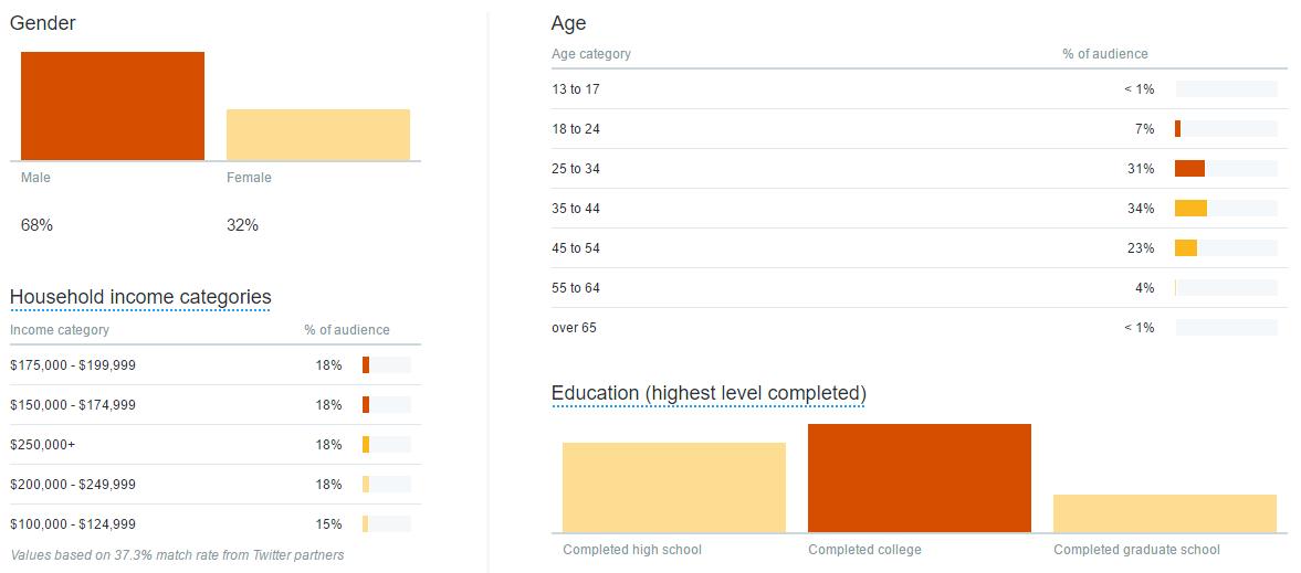 social media analytics demographic report