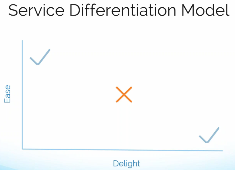the ease vs delight model of customer service differentiation