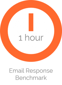 benchmark for customer service email response time