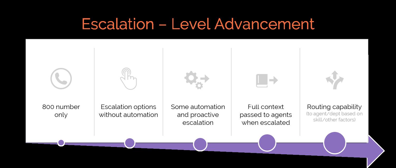 Level advancement for intelligent escalation