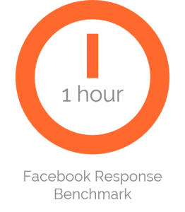 benchmark for facebook response time