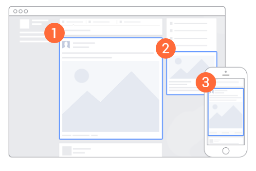 three different types of facebook ad placements