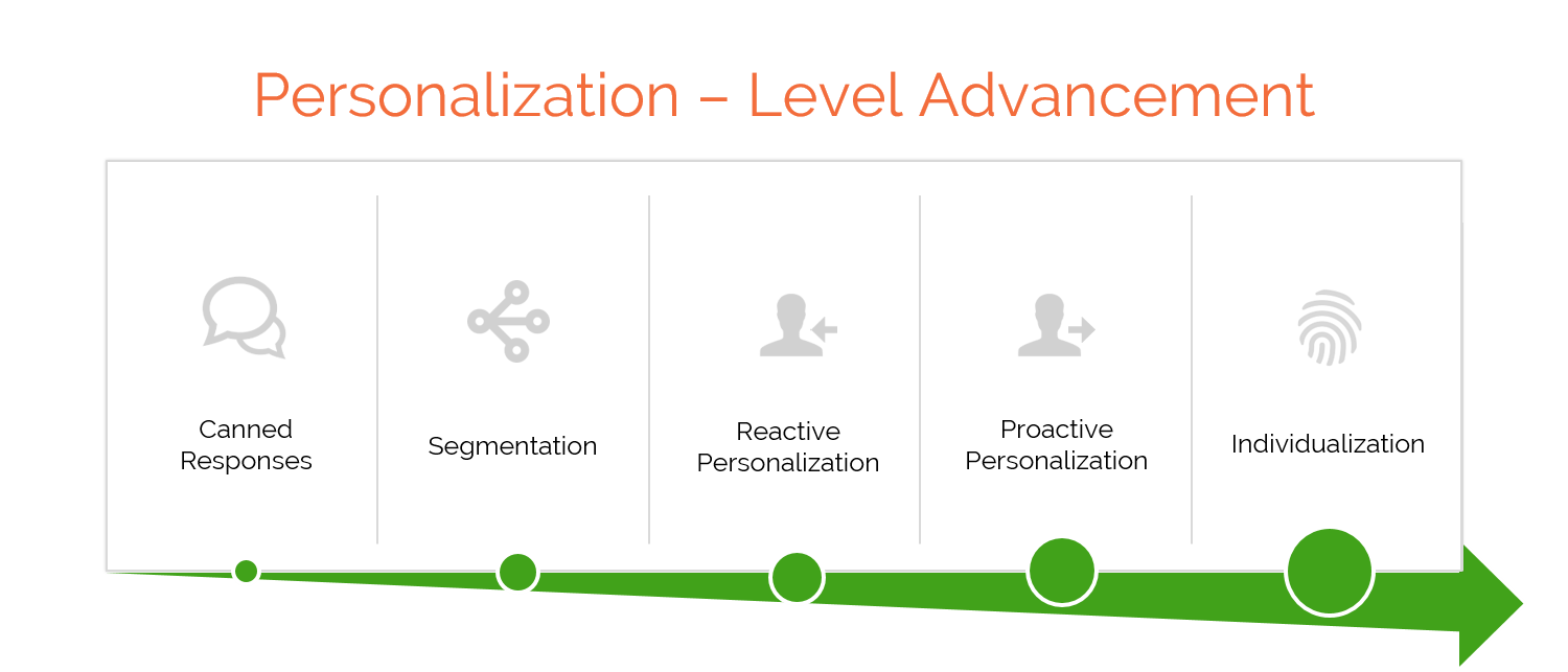 Advancing through the levels of personalization