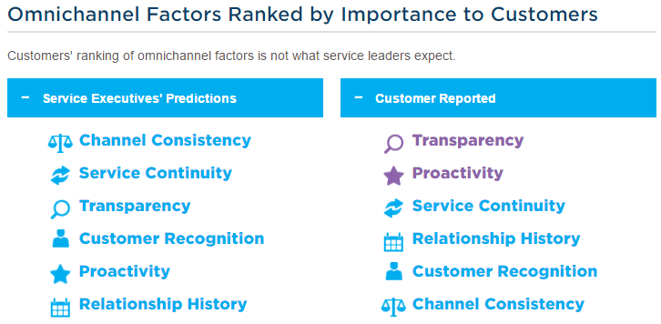 chart of important omni-channel factors