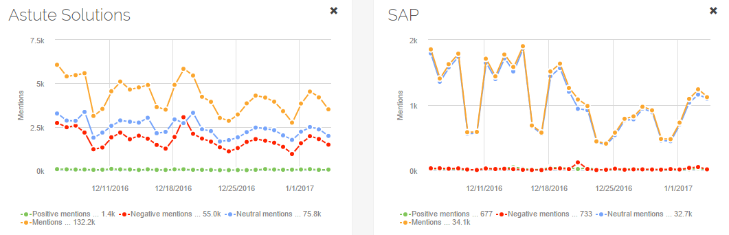social media analytics share of voice report