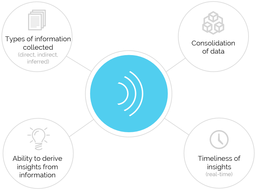 Factors for voice of customer maturity