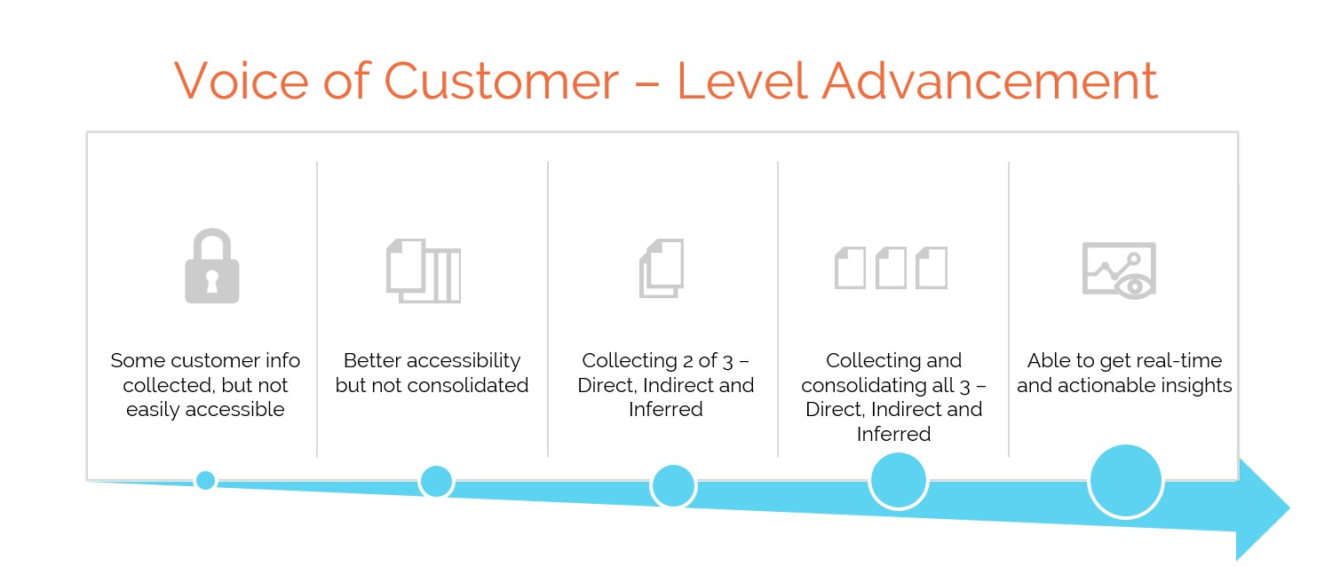 Advancing through 5 levels of voice of customer maturity