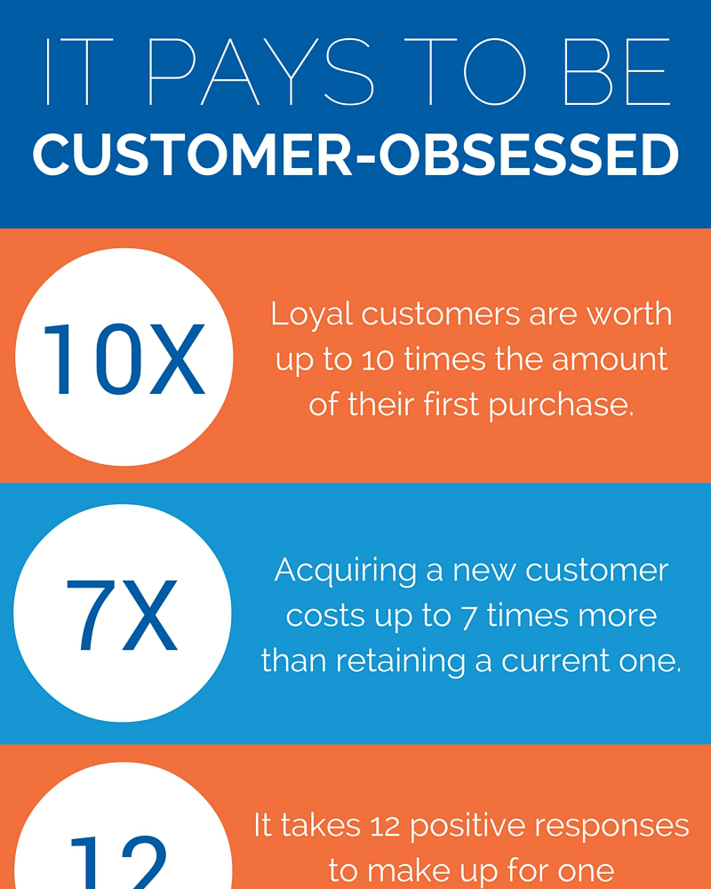 The most successful B2C marketing organizations are laser-focused on the customer experience, almost to the point of obsession. Learn the five key statistics on customer experience and loyalty.arn the five key statistics on customer experience and loyalty.