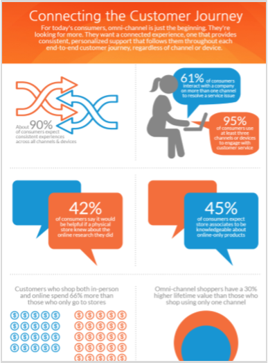 customer journey infographic thumb