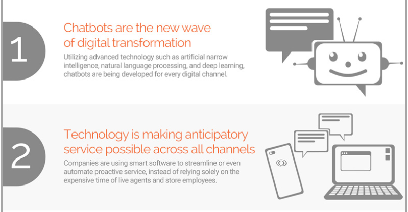 As customers are expecting more and more, brands are having to shift their strategies and advance their technologies.