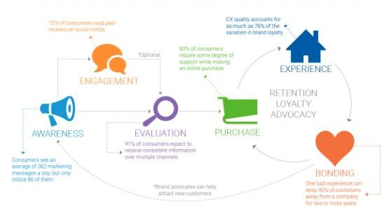 thumbnail infographic stages of the customer life cycle