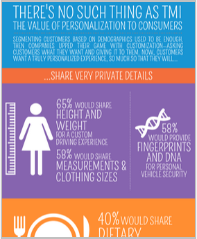 infographic thumbnail personalization value to customers