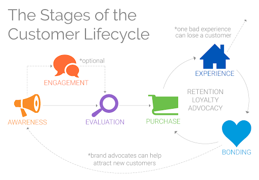 stages of the customer life cycle