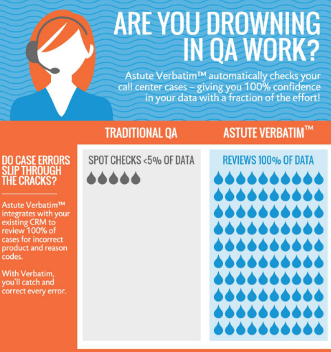 verbatim automated call center qa infographic thumbnail