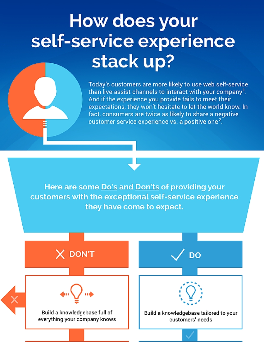 In today's on-demand world, your customers expect answers anytime, on any device and are more likely to use web self-service than live-assist channels to interact with your company. Understanding the Do's and Don'ts of providing your customers with the exceptional self-service experience is critical.
