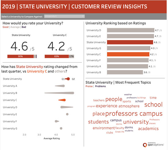 Example of using visual cues and color signals to highlight key insights on a customer experience dashboard