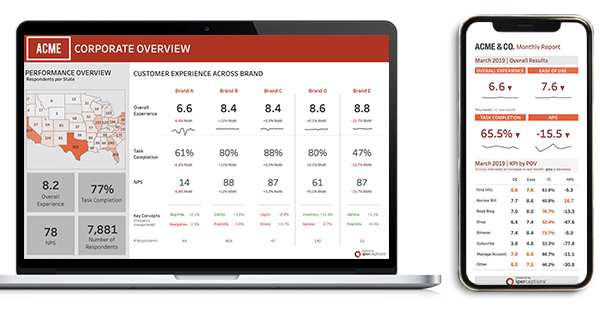 Customer Experience Dashboard Examples for Desktop and Mobile