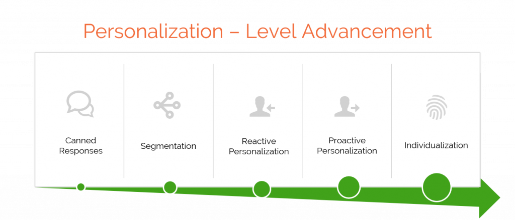 customer experience personalization maturity
