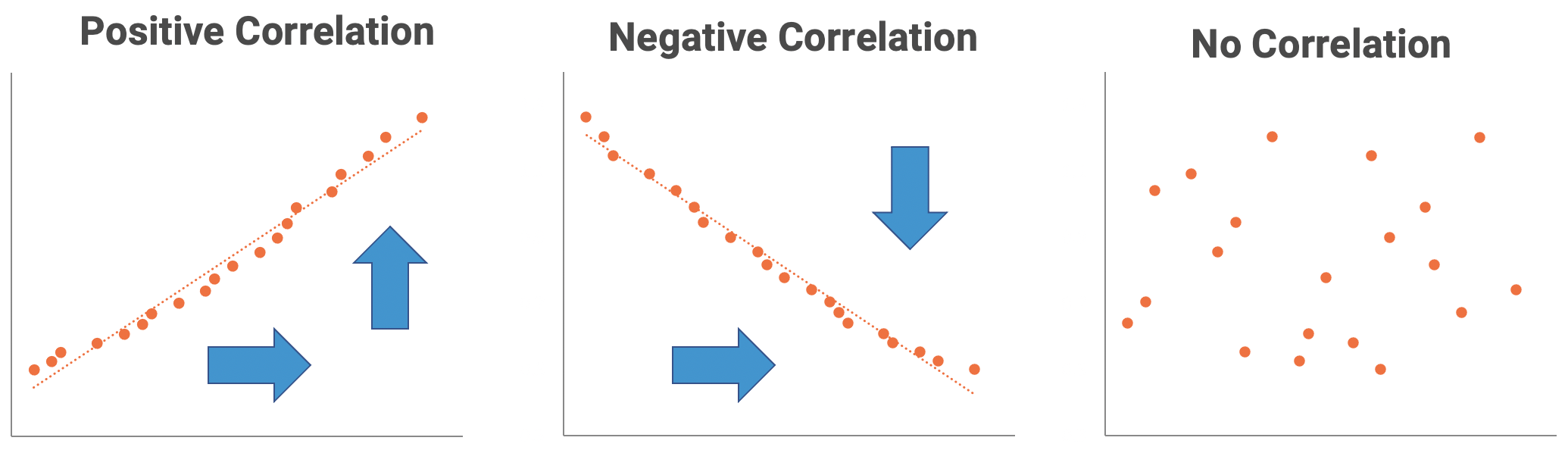 Three graphics showing examples of a positive correlation, a negative correlation, and no correlation.