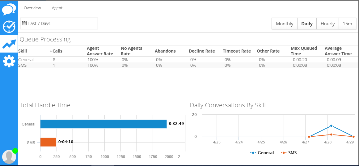 Example of Metrics in the Bot Interface