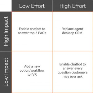 customer service automation effort vs impact matrix