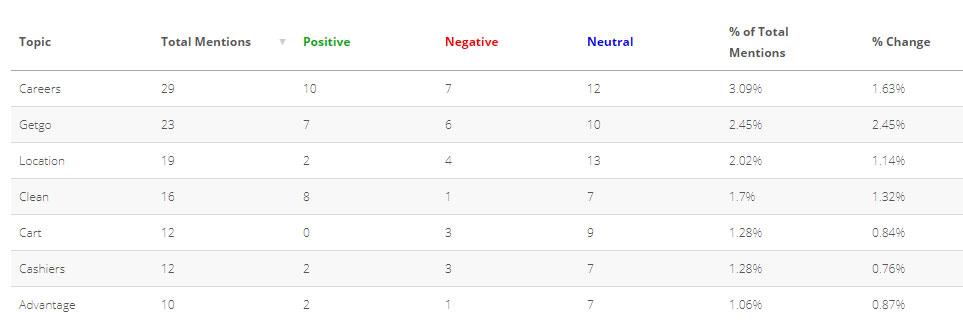 Screenshot of Astute Social looking at customer sentiment per topic
