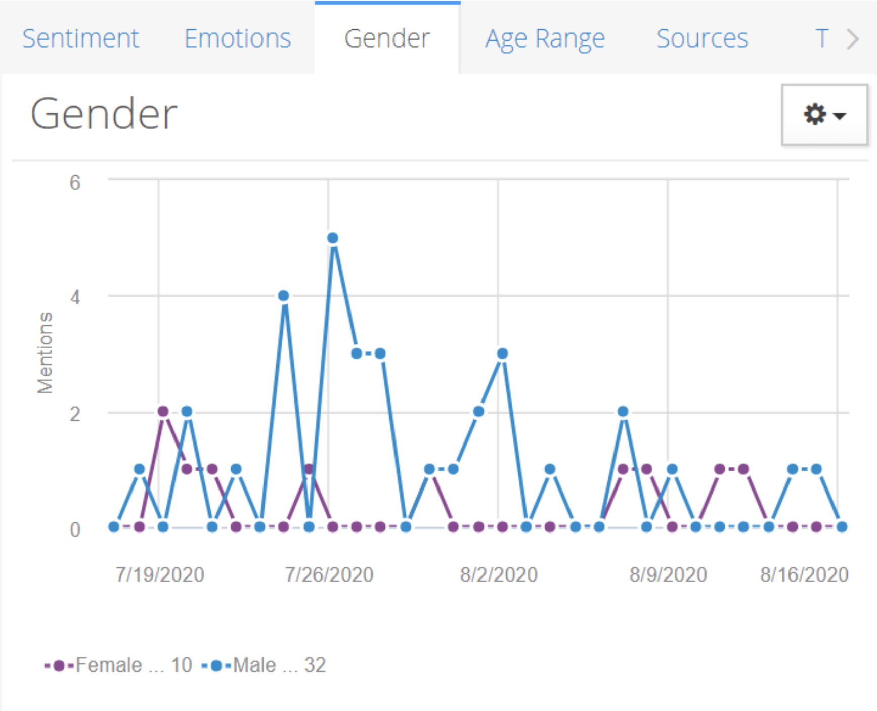 Screenshot of Astute Social looking at demographics of users