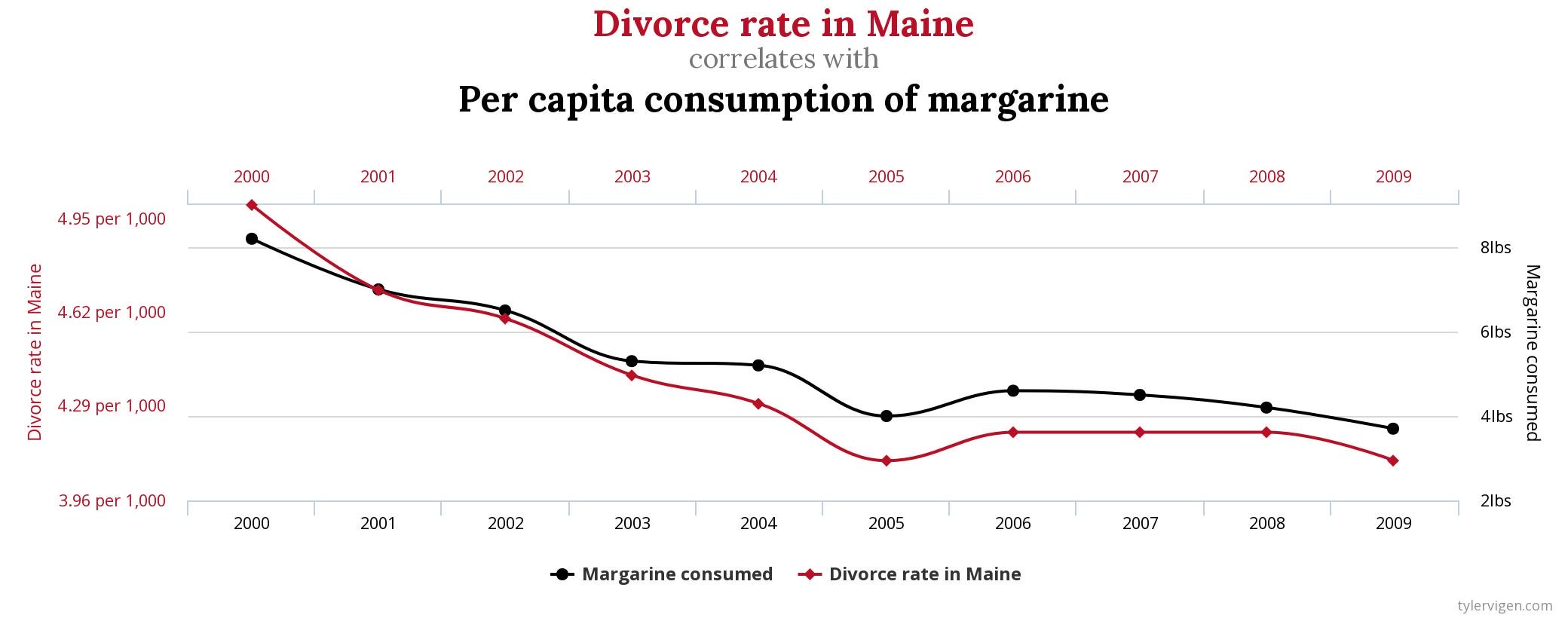 Chart showing a strong correlation between the divorce rate in Maine and margarine consumption