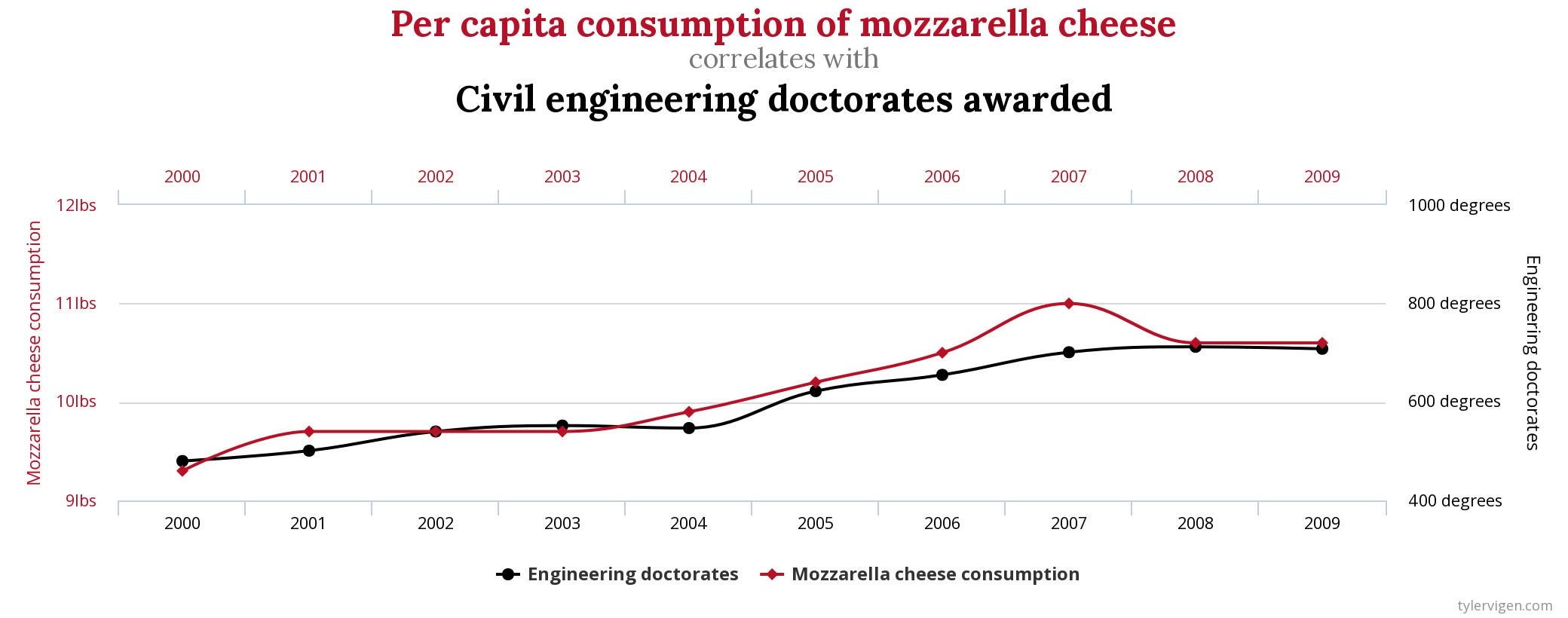 Chart showing a strong correlation between mozzarella cheese consumption and the number of civil engineering doctorates awarded