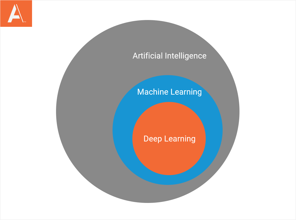 ai vs machine learning vs deep learning circle graph