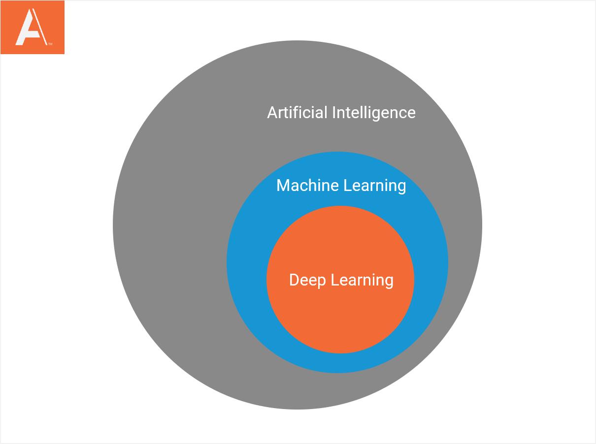 ai vs machine learning vs deep learning circle graph