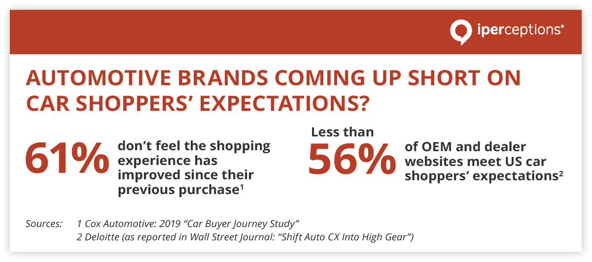 stats about the car buying customer journey and buying expectations