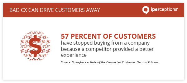 57 percent of customers have stopped buying from a company because a competitor provided a better experience, according to Salesforce.
