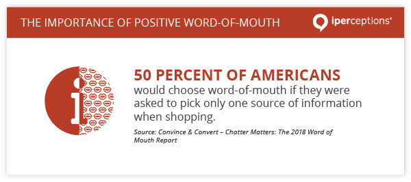 50 percent of Americans would choose word-of-mouth if they were asked to pick only one source of information when shopping, according to Convince & Convert.