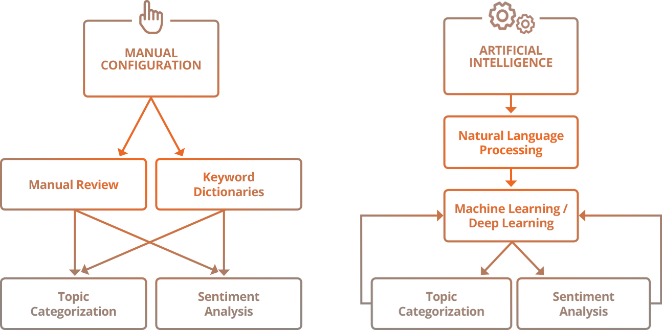 text analytics ai vs manual configuration flow chart