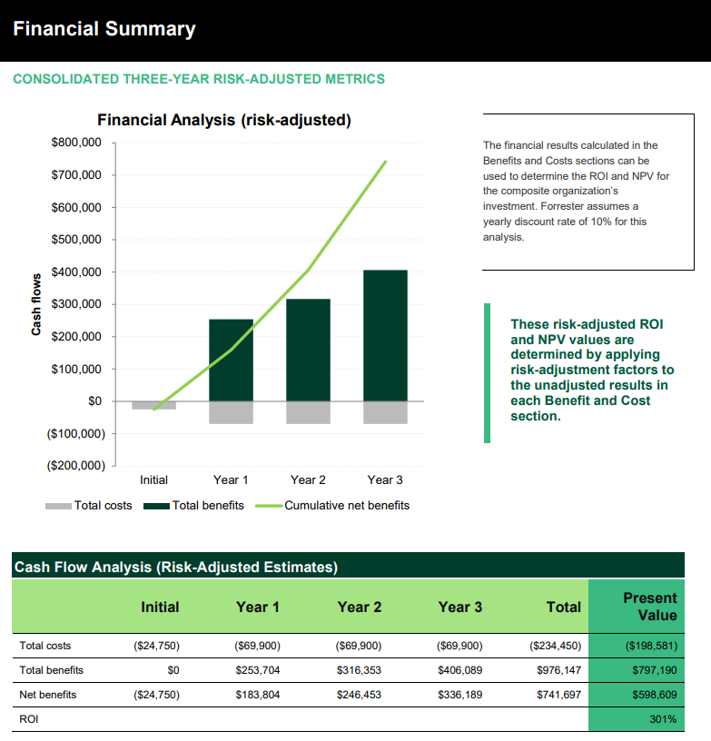 astute bot forrester case study total economic impact financial summary