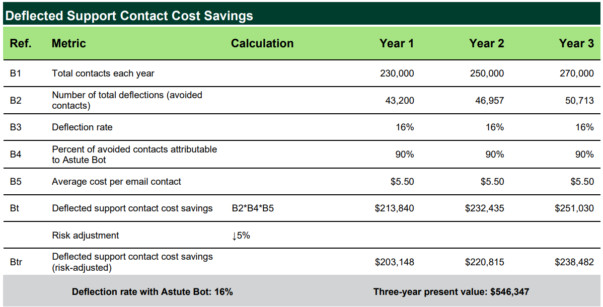 astute bot forrester case study total economic impact cost savings