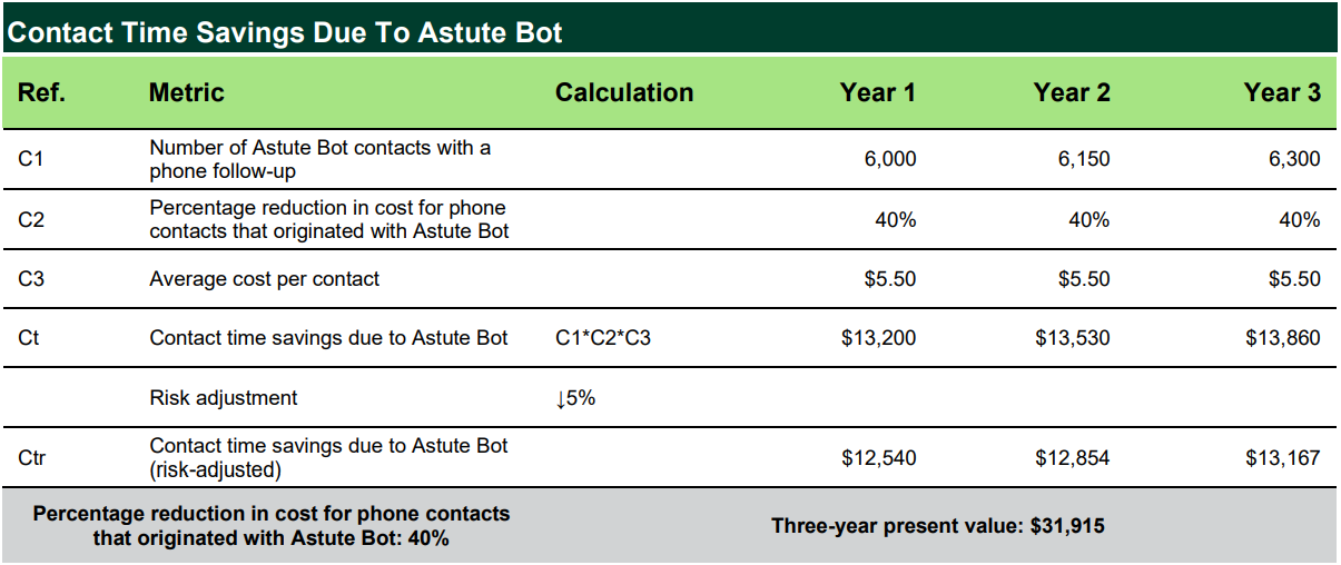astute bot forrester case study total economic impact time savings