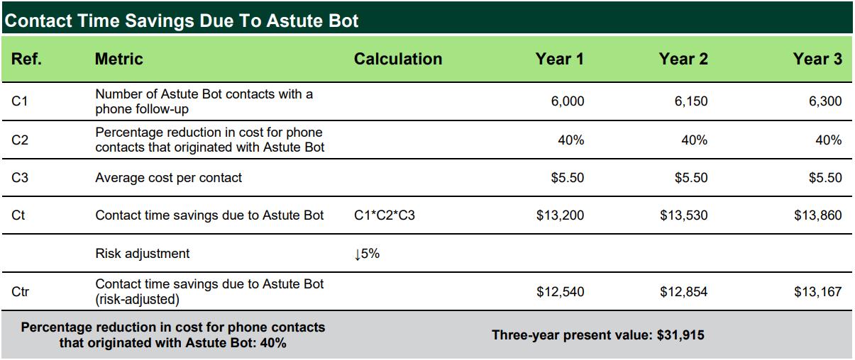 astute bot forrester case study total economic impact time savings
