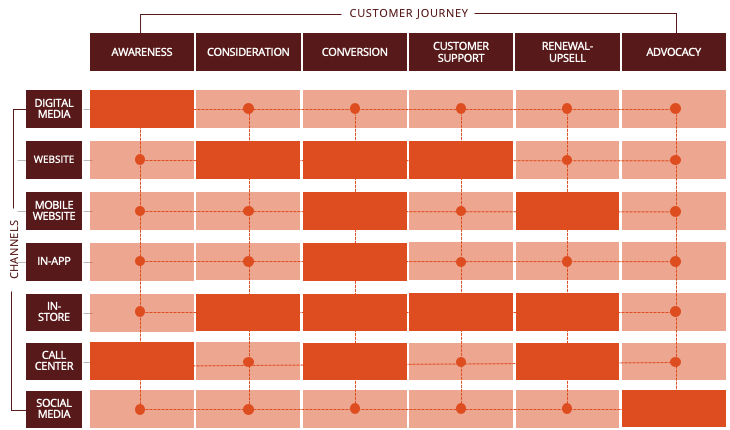 A completed Customer Experience Landscape with customer feedback being collected on all touchpoints in the customer journey