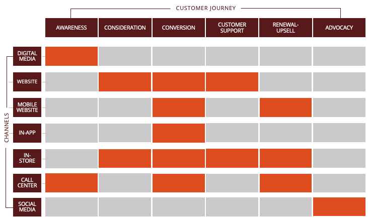 Example of a Customer Experience Landscape plot