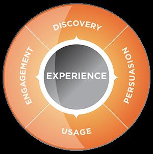 digital customer lifecycle