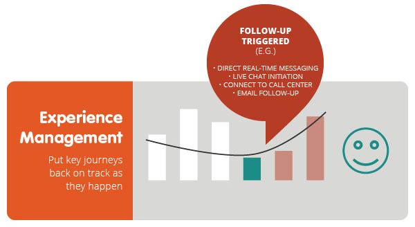 Experience Management helps you put key journeys back on track as they happen