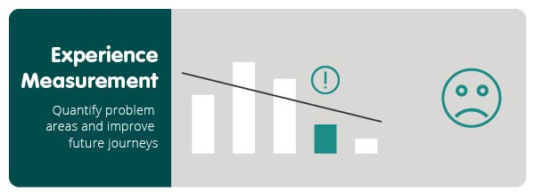 Experience Measurement helps you quantify problem areas and improve future journeys