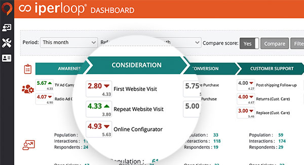 Example dashboard showing how customers rate touchpoints along a customer journey