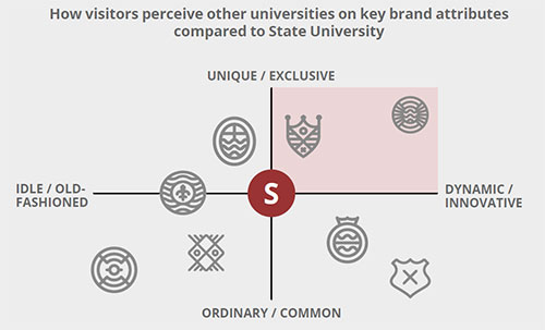 Voice of the student can help brands understand how your institution compares to others